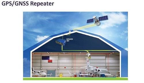 Foxcom_GPS_GNSS_Coaxial_Repeater